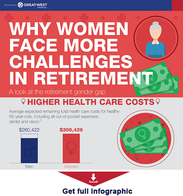 Image result for 4 challenges for retirement infographic